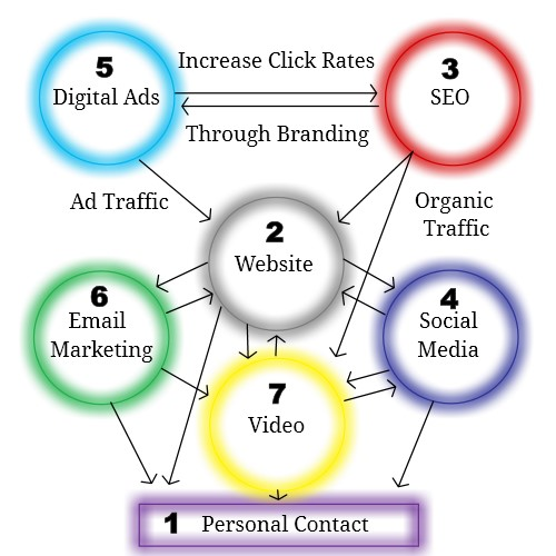 7 principles of internet marketing info graphic