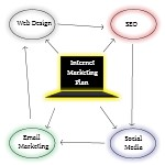Internet Marketing Plan