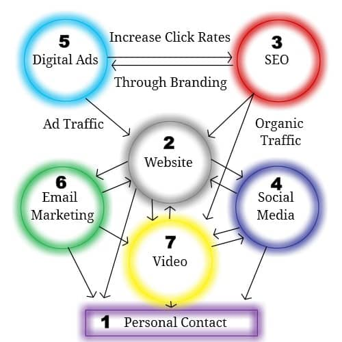 7-principles-of-internet-marketing-info-graphic